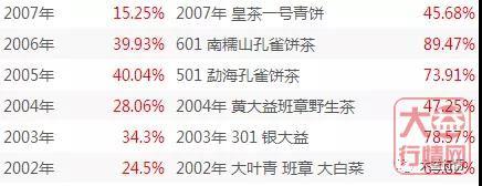 中期茶发力!浅析近期555彩票注册送彩金茶中期行情(上)